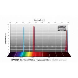 BAADER PLANETARIUM Filtre clair standard 50.8 mm