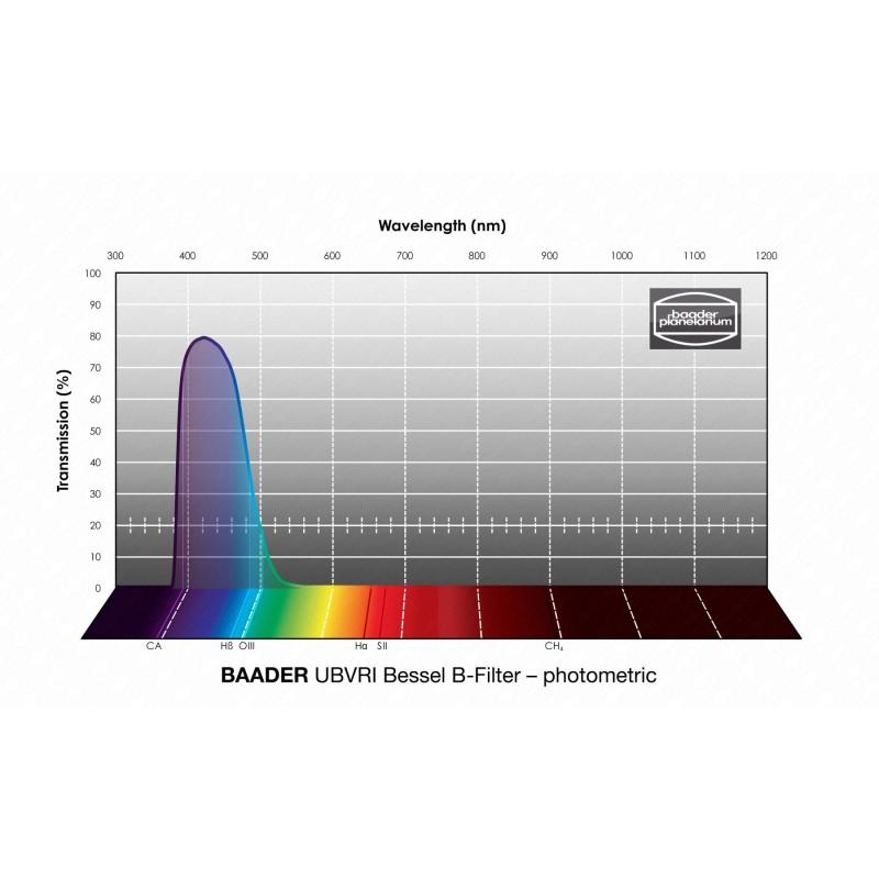 Filtre bleu CCD, section carree 50 mm